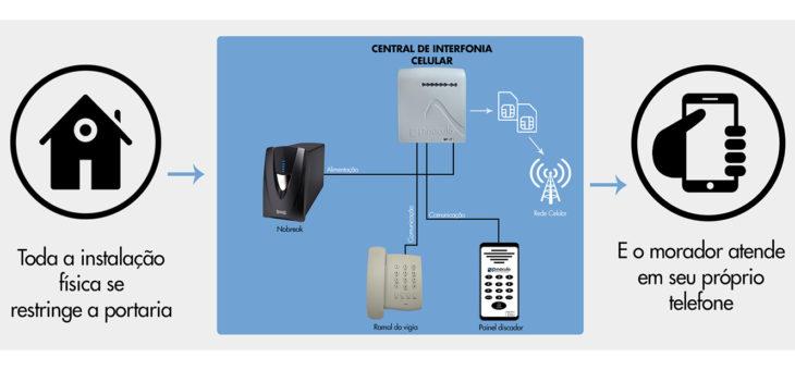 Qual a infraestrutura necessária para instalar um interfone celular?